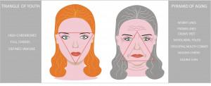 Estética facial, ácido hialurónico